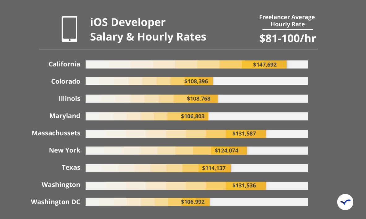 Hire Ios Developers Sep 2020 Arc