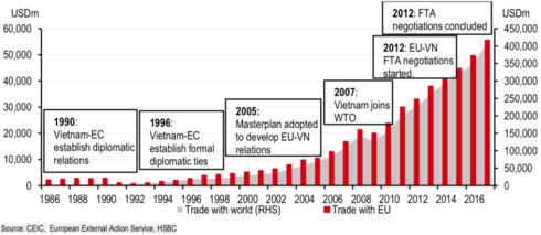 """EU, Vietnam to ratify """"ambitious"""" EVFTA by end of 2019: HSBC"""