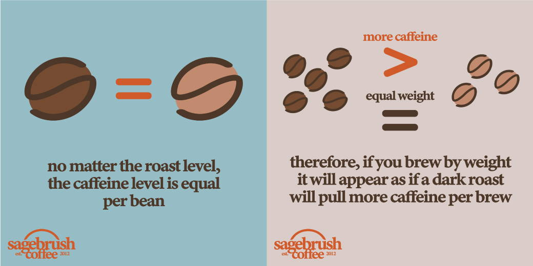 Caffeine is equal per bean