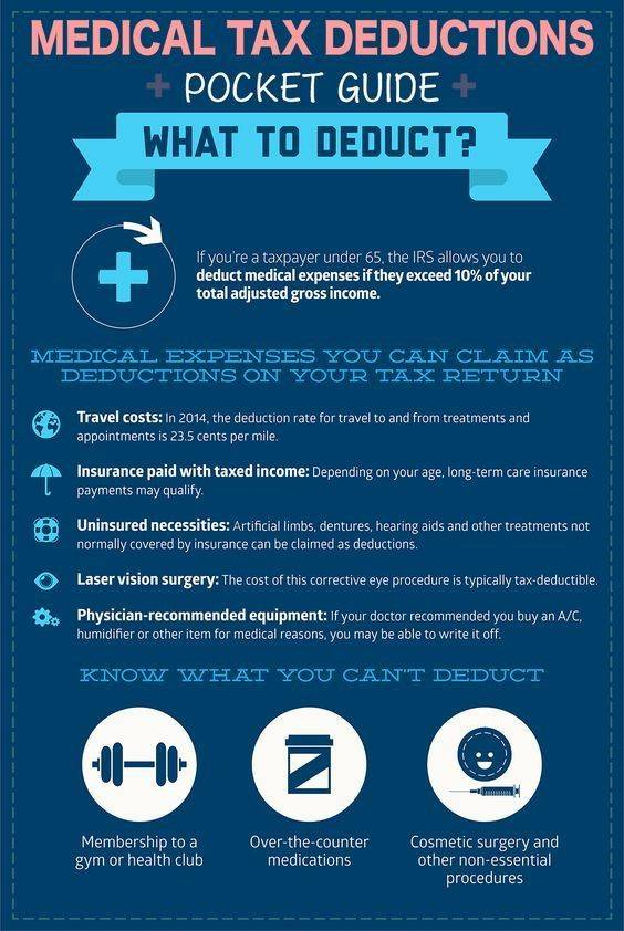 Medical Tax Deductions fact infographic