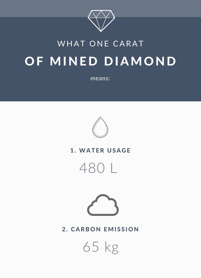 Mined diamond environmental impact
