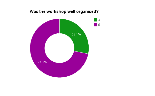 Was the workshop well organised chart