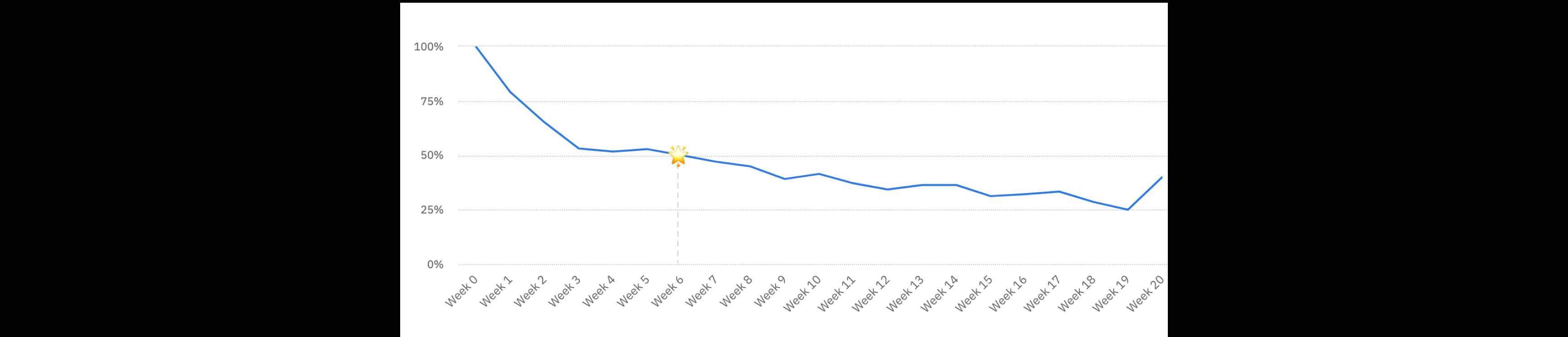 Retention curve@3x