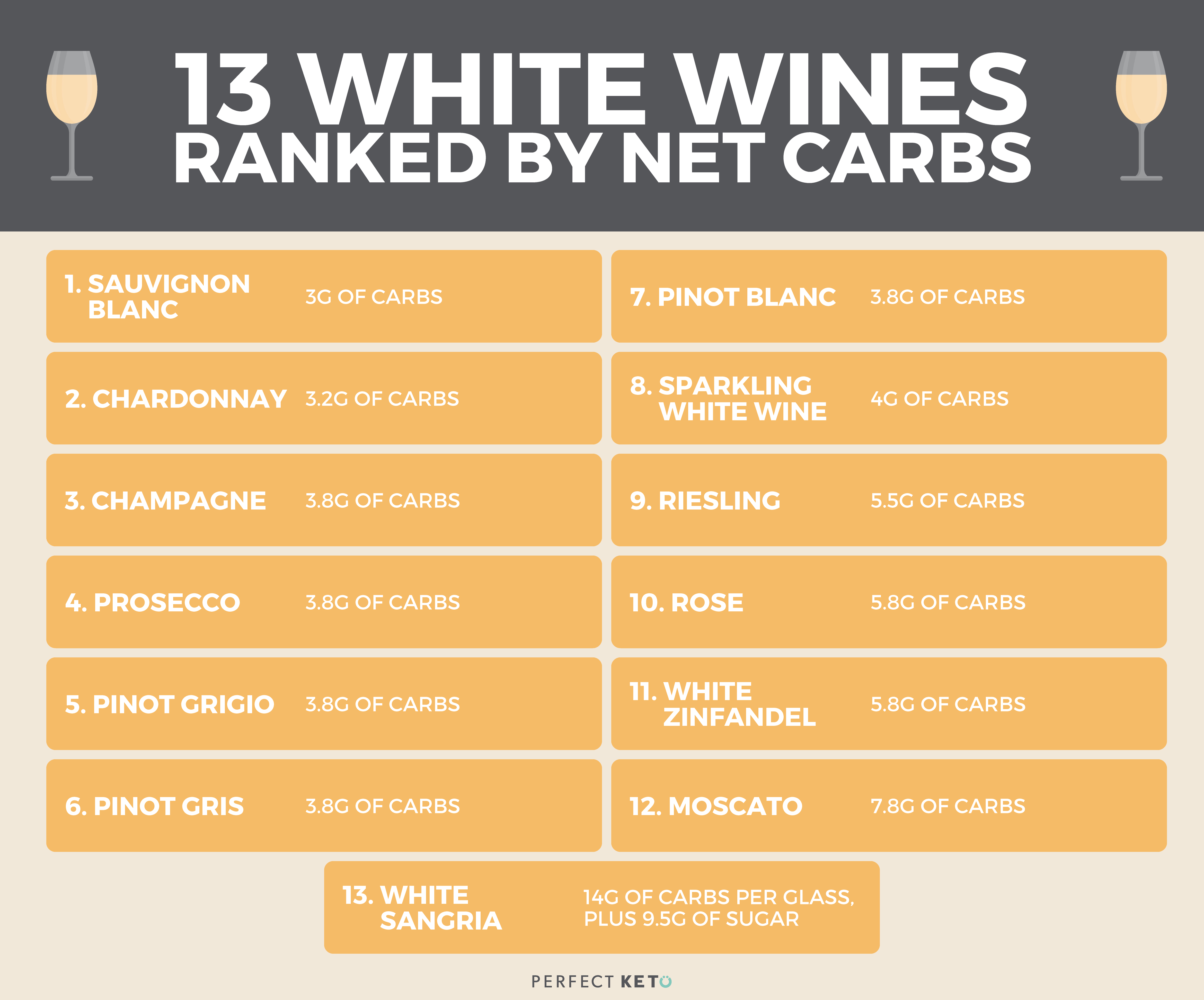 Keto wine: 13 white wines ranked by net carbs