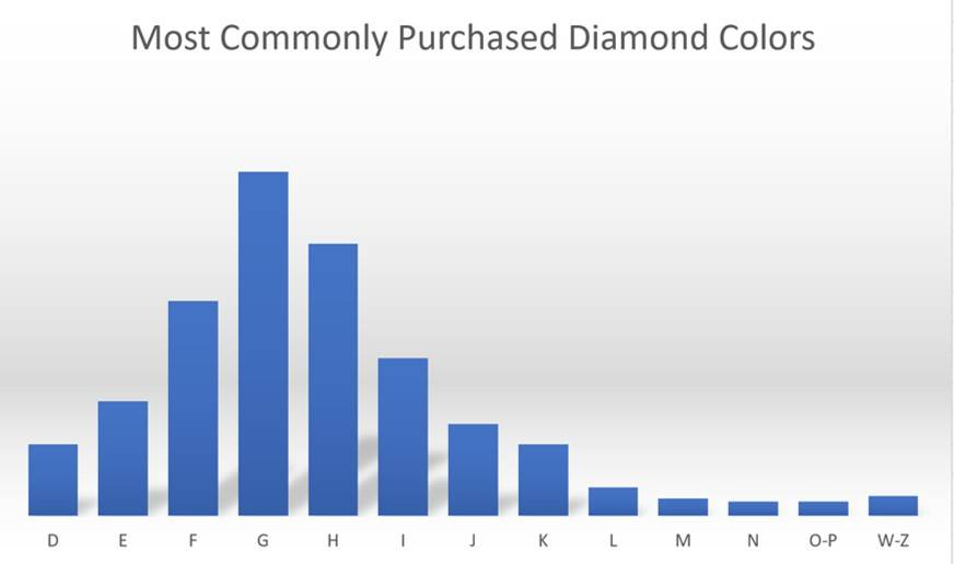 Most Commonly Purchased Diamond Colors