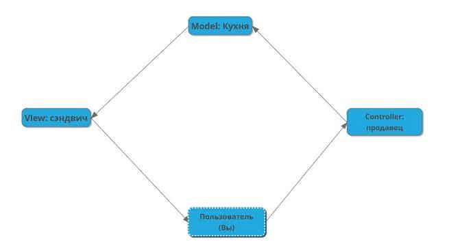 Схема MVC