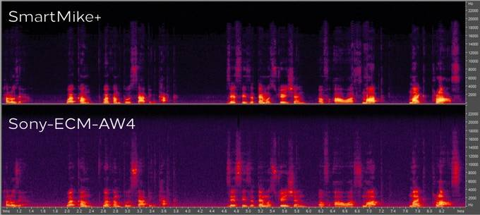 COMPARISON SPECTOGRAM BETWEEN SMARTMIKE +AND SONY -ECM-AW4