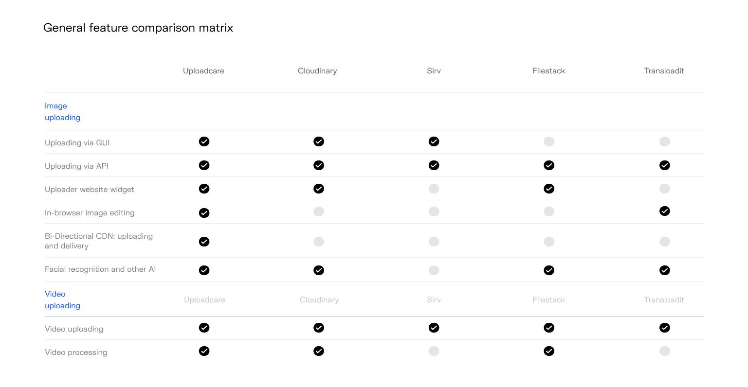 General feature comparison chart