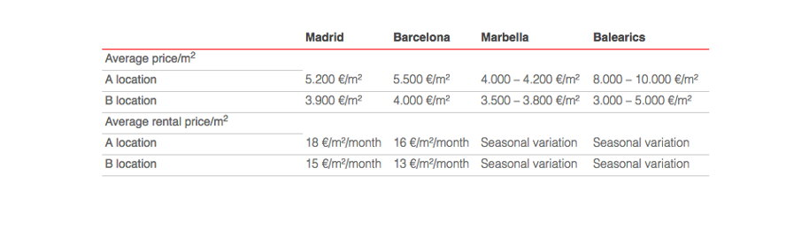 Марбелья - Property Prices in Spain
