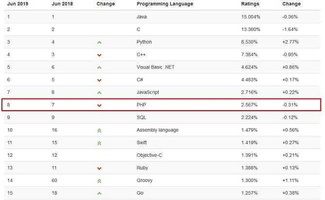 рейтинг PHP