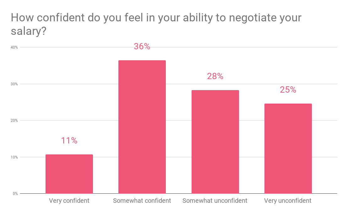 Survey results how confident do you feel in your ability to negotiate your salary
