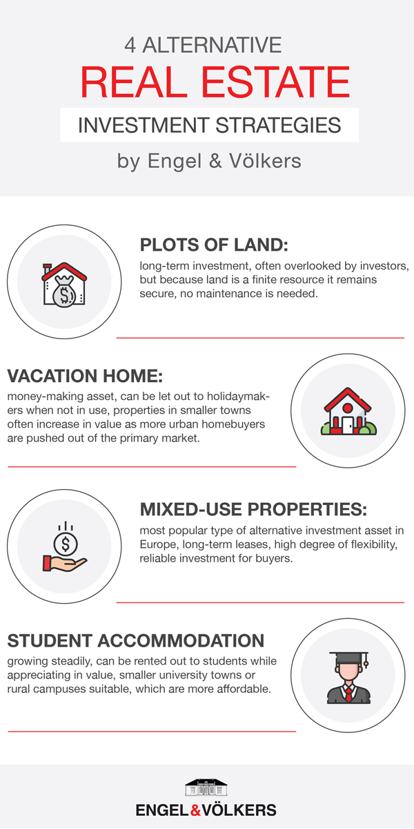 Syracuse - Infographic: Four different ways to invest money in the real estate sector except for buying a home: Plots of land, Vacation home, mixed-use properties, student accomodation.