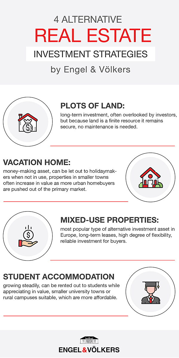 Sant Just Desvern - Infographic: Four different ways to invest money in the real estate sector except for buying a home: Plots of land, Vacation home, mixed-use properties, student accomodation.