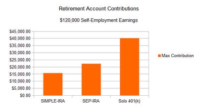 If you are self-employed, with no employees and a high ability to save, the individual 401k is your best friend.