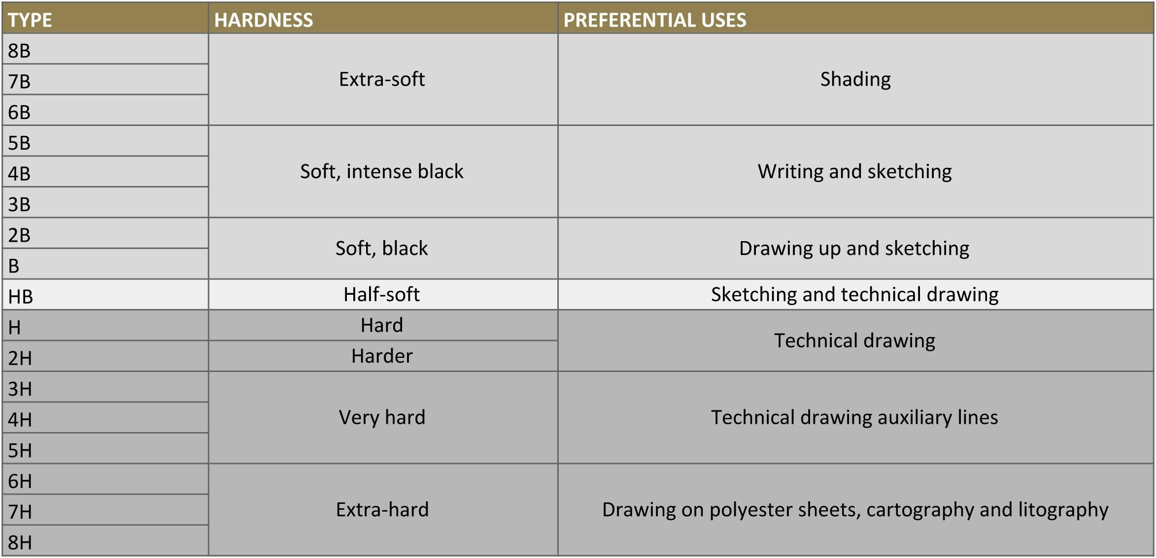 lead size chart mechanical pencil