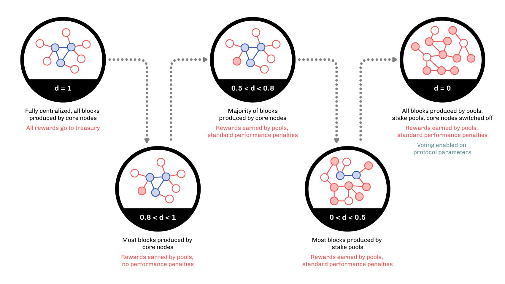d-parameter diagram