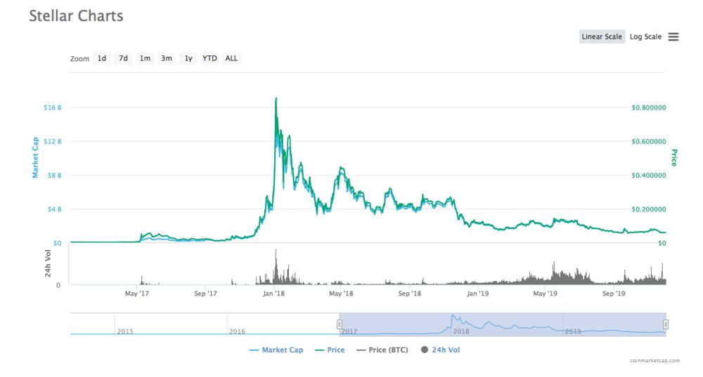 Stellar Lumens (XLM) price history
