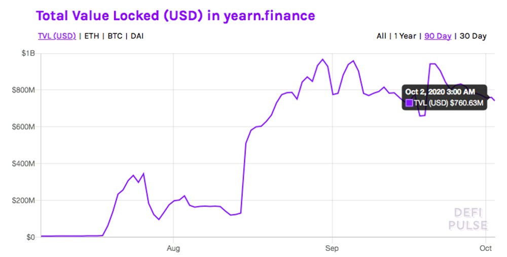 USD value graph in yearn.finance