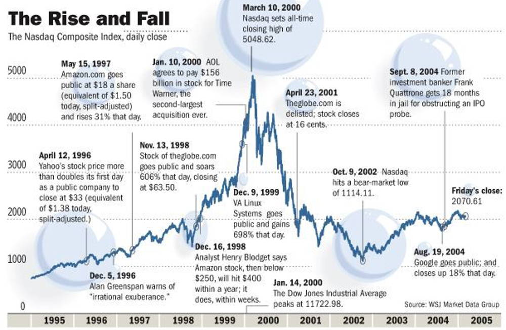 Dotcom bubble history chart