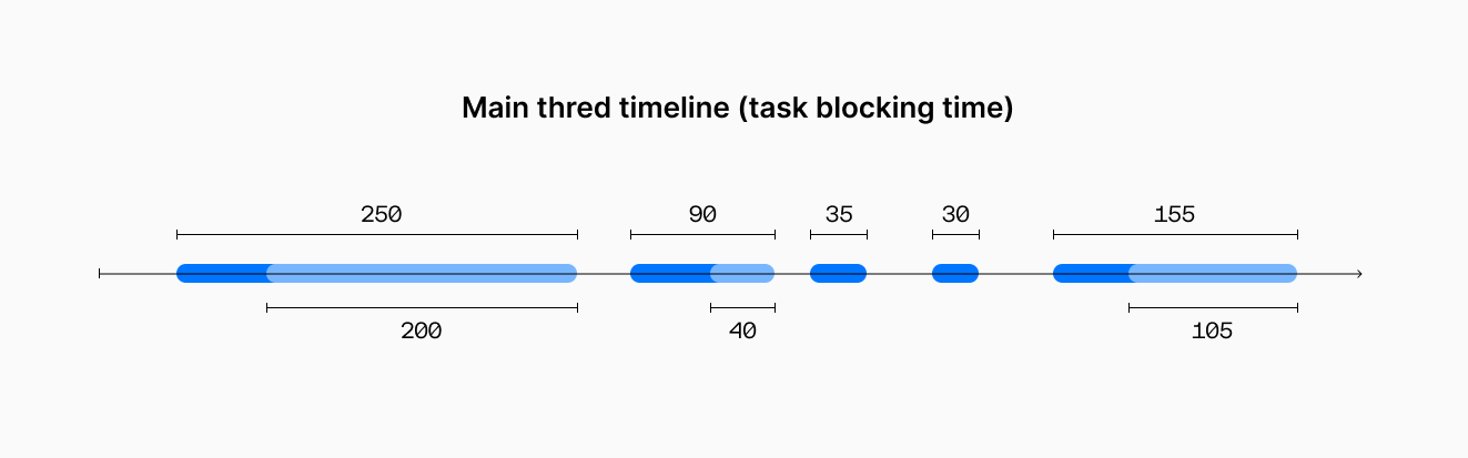 Main thread timeline with blocking tasks