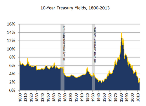 Interest rates have, with a few blips, just kept on falling since turkeys were getting popped with muskets.