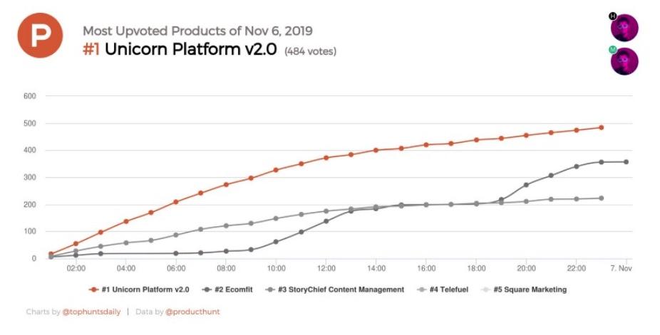 Product+hunt+launch+report+ +alexander+isora+2020 10 28+17 10 45