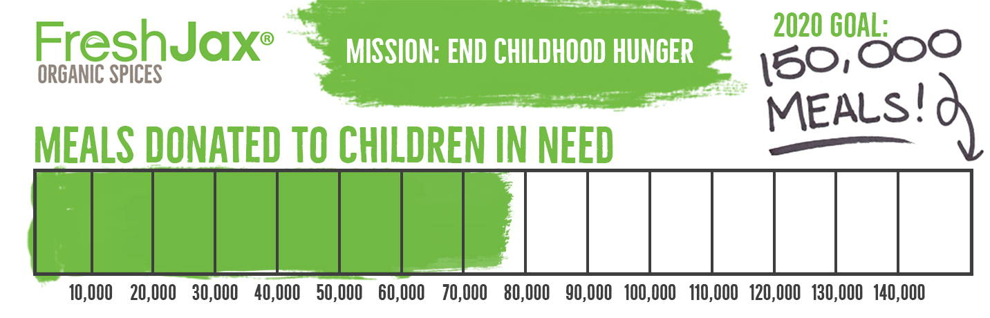 Bar Graph With Goal of 150,000 Meals For 2020