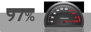 Customer Satisaction Rating