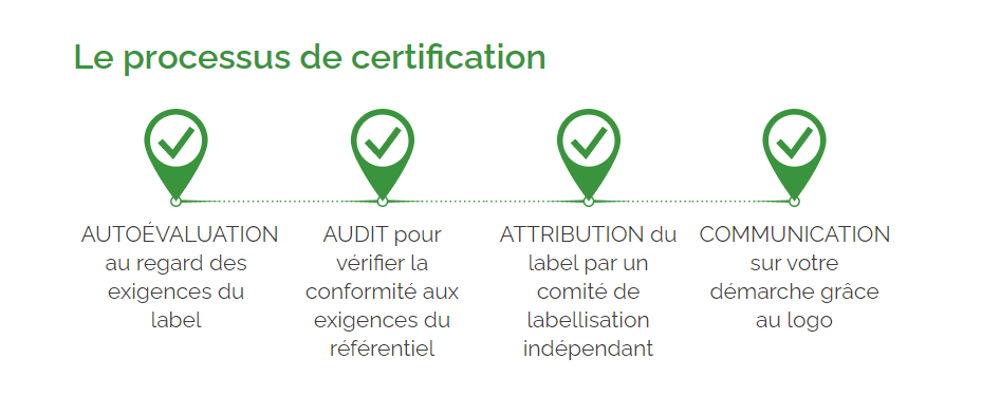 Processus de certification Ecocert