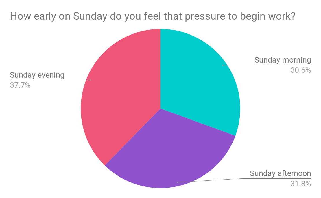 Survey results How early on Sunday do you feel that pressure to work