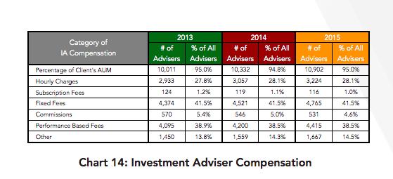 Breakdown of advisor compensation from IAA/NRS study.