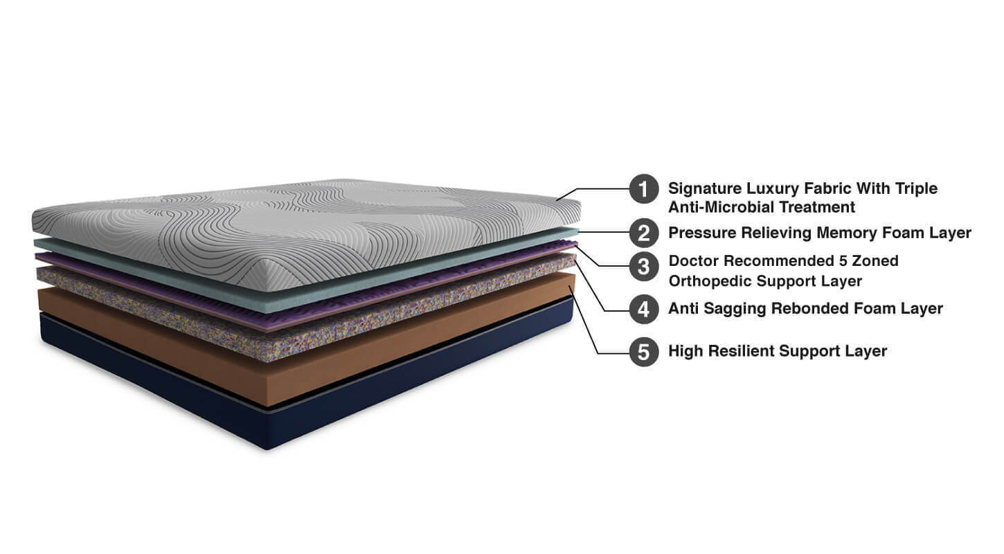 LiveIn Duropedic Roll Pack - Orthopedic Support Memory Foam Mattress with Triple Anti Microbial Fabric - Duroflex - Recommended by Doctors – Product Composition