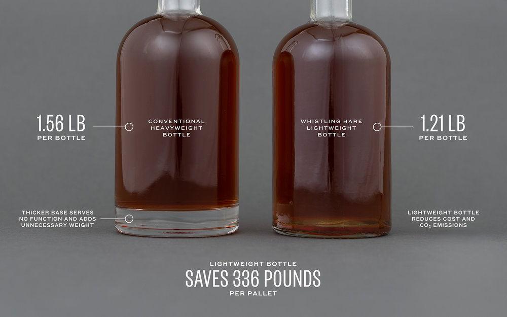 cast-iron-design_whistling-hare-bottle-eco-comparison.jpg