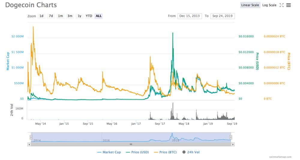 Dogecoin price analysis