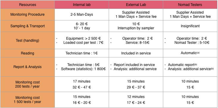 Table comparing the costs of nomad and the use of other lab