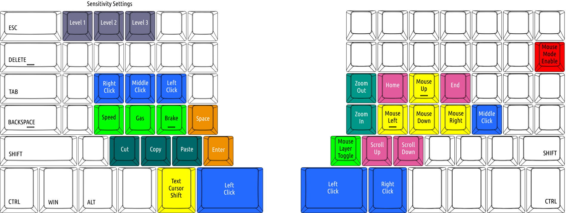 colour coded key layouts