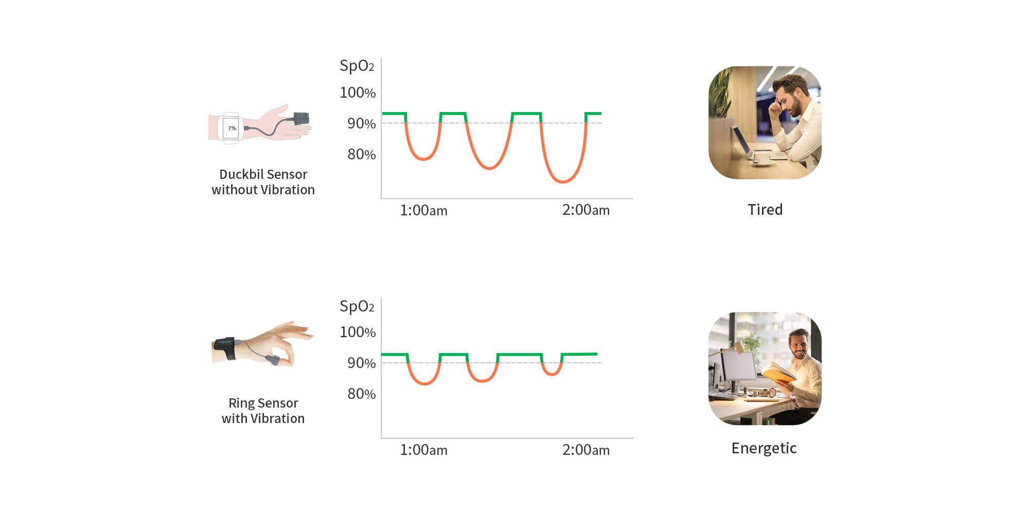 Wellue SleepU Wrist Pulse Oximeter sleep apnea monitor vibraton alarm
