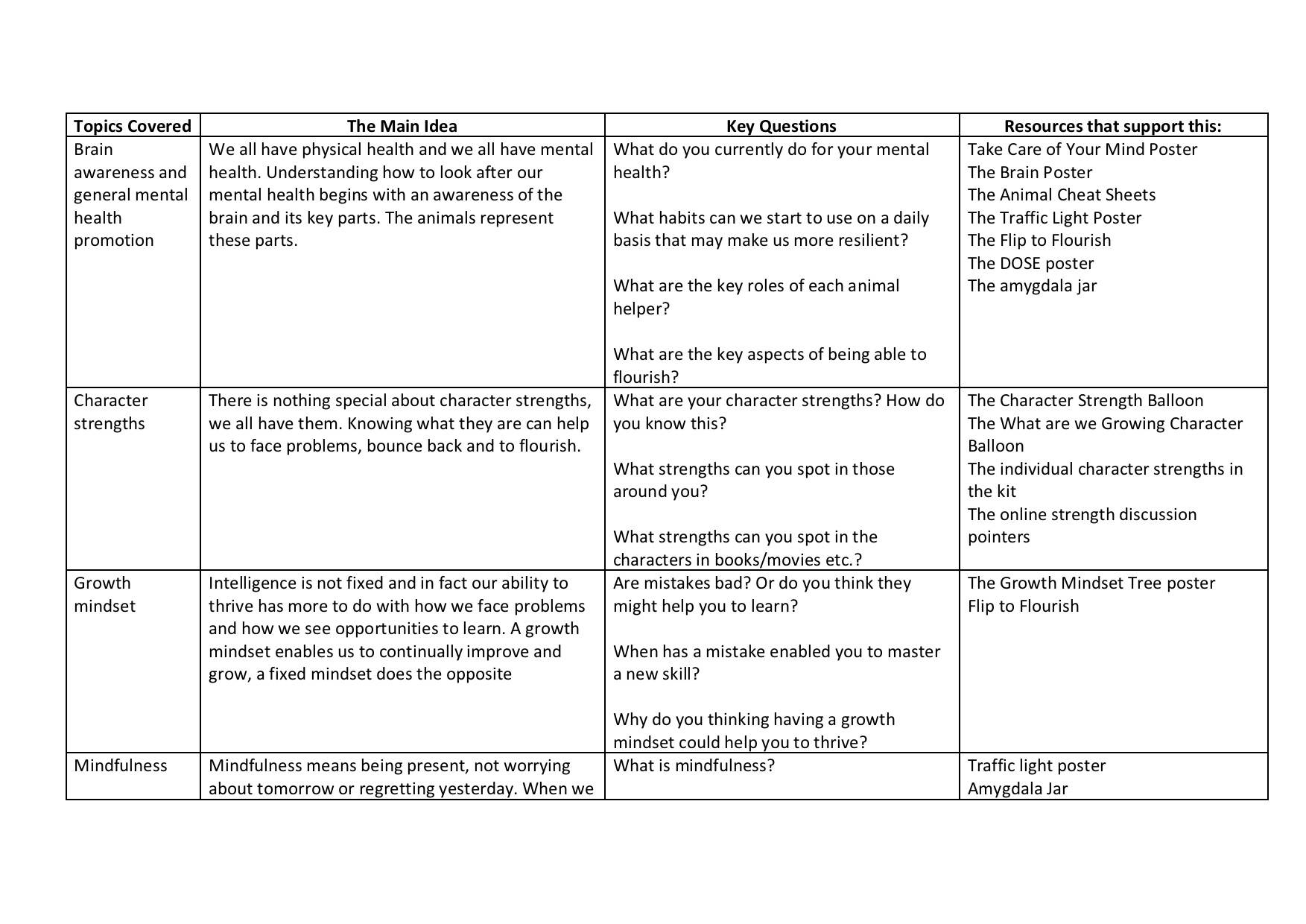 Teaching overview