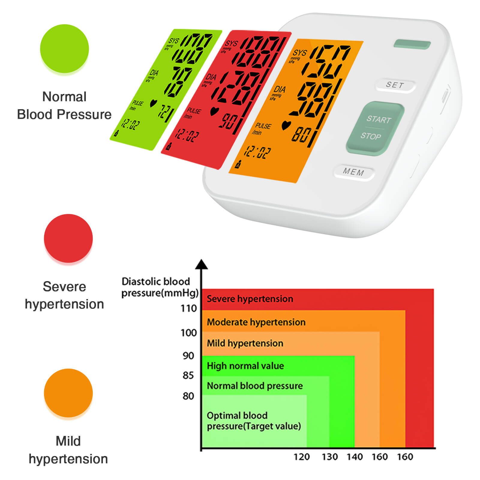 يوضح الرسم البياني مستويات مختلفة من ارتفاع ضغط الدم باللون الأحمر والأخضر والبرتقالي