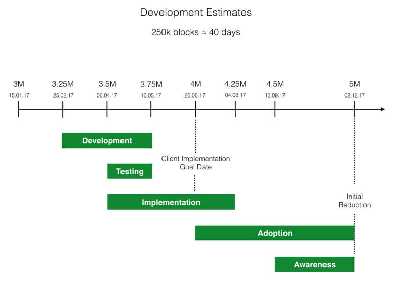 Development Estimates