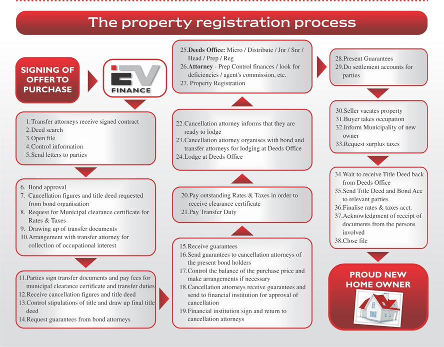 Hoedspruit - Property Registration Process.jpg