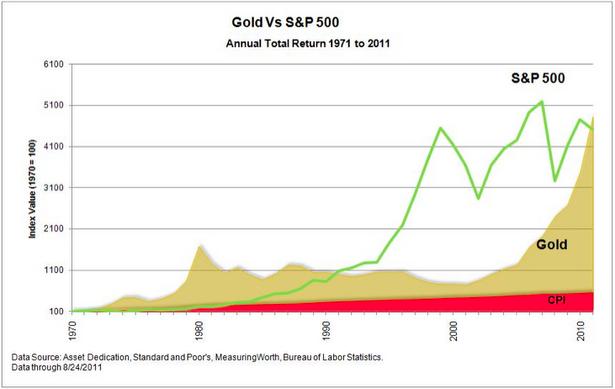Gold moves in short bursts.