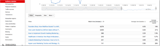 YouTube Analytics report