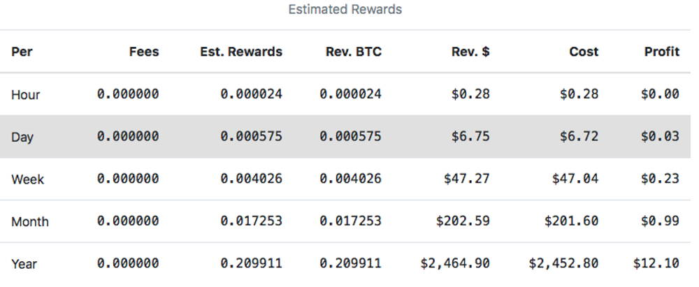 Table with calculations of Bitcoin mining profitability and BTC mining costs