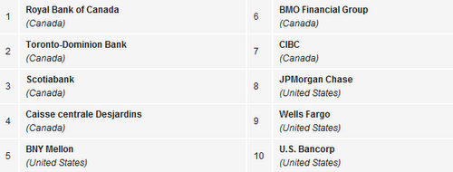 The safest banks in North America as of September according to Global Finance magazine