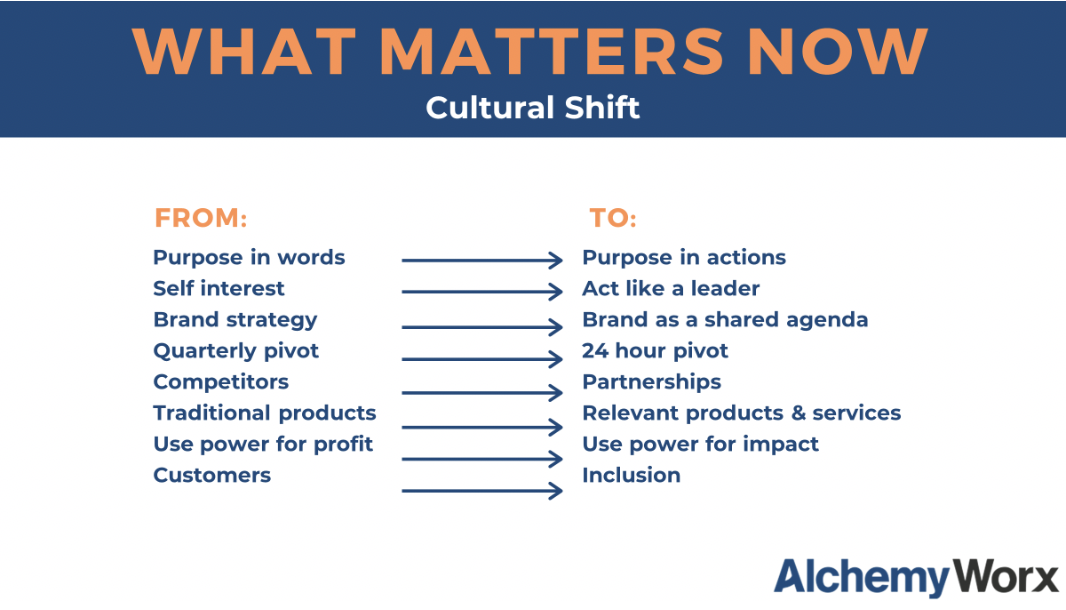 "slide from AlchemyWorx, with the following text: ""What matters now: Cultural shift. From purpose in words to purpose in actions. From self interest to acting like a leader. From brand strategy to brand as a shared agenda. From quarterly pivot to 24-hour pivot. From competitors to partnerships. From traditional products to relevant products and services. From using power for profit to using power for impact. From customers to inclusion."""