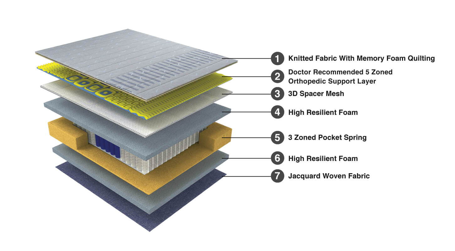 Duroflex Strength - Orthopedic Coir and Foam Mattress - Recommended by Doctors - Product Composition