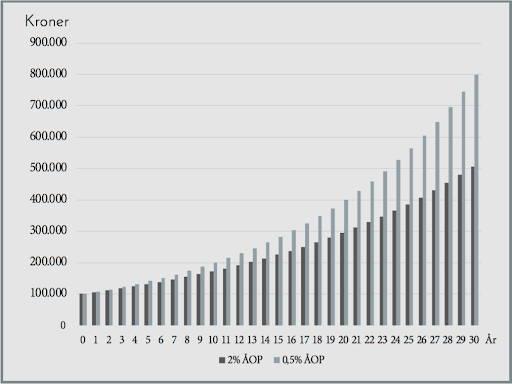 En graf der viser at en investeringsforening med 2% ÅOP efter giver en halv million hvor 0,5 ÅOP giver 800.000 kroner.