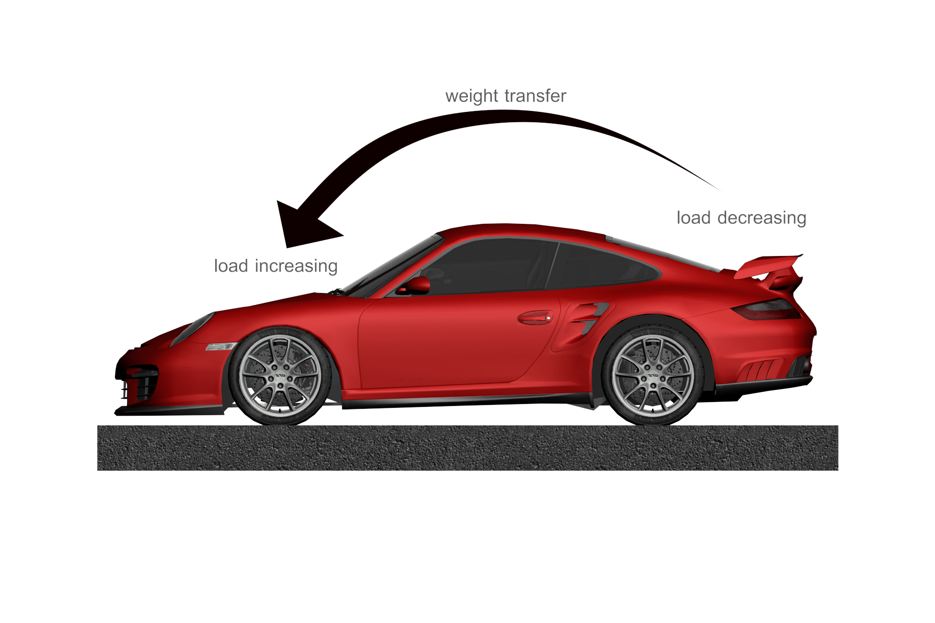 how weight transfer works in the car