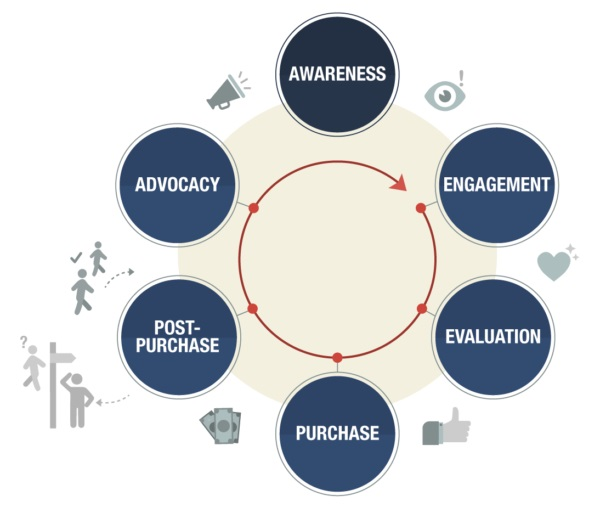 This image shows the cycle of customer retention and advocacy brought about my lead nurturing emails.